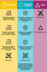 Simbologia lavado Textil.